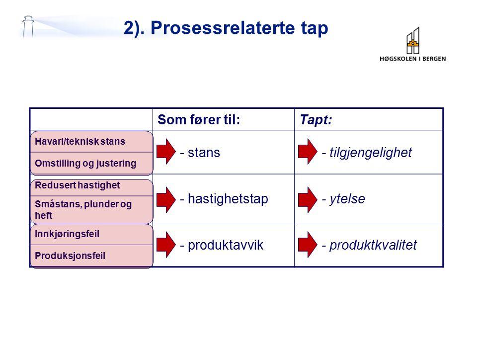 2). Prosessrelaterte tap