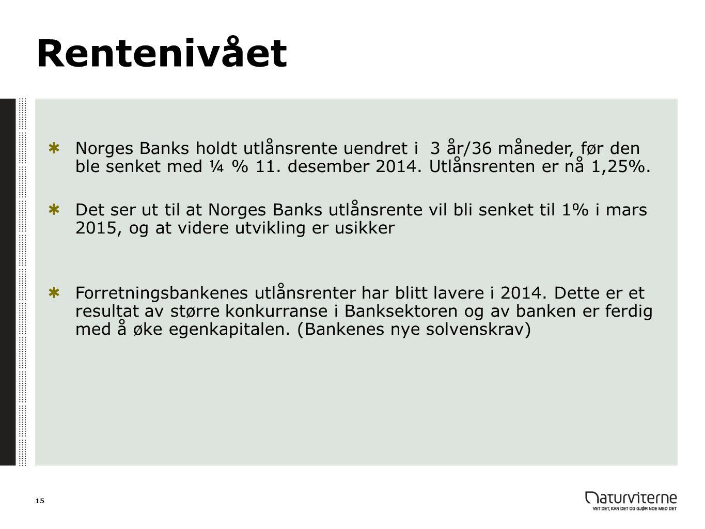 Rentenivået Norges Banks holdt utlånsrente uendret i 3 år/36 måneder, før den ble senket med ¼ % 11. desember 2014. Utlånsrenten er nå 1,25%.