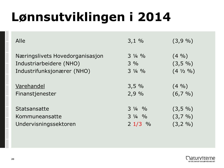 Lønnsutviklingen i 2014