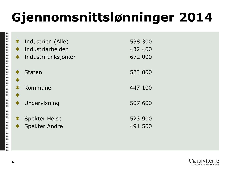 Gjennomsnittslønninger 2014