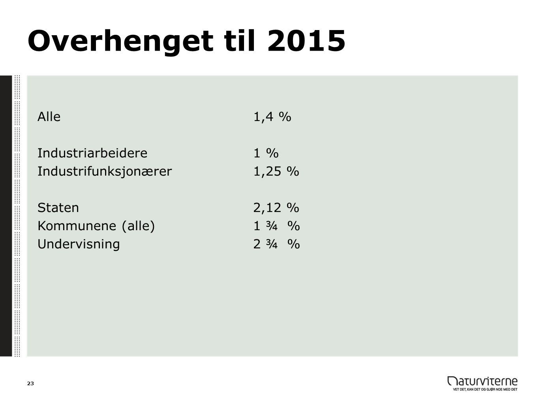 Overhenget til 2015 Alle 1,4 % Industriarbeidere 1 %