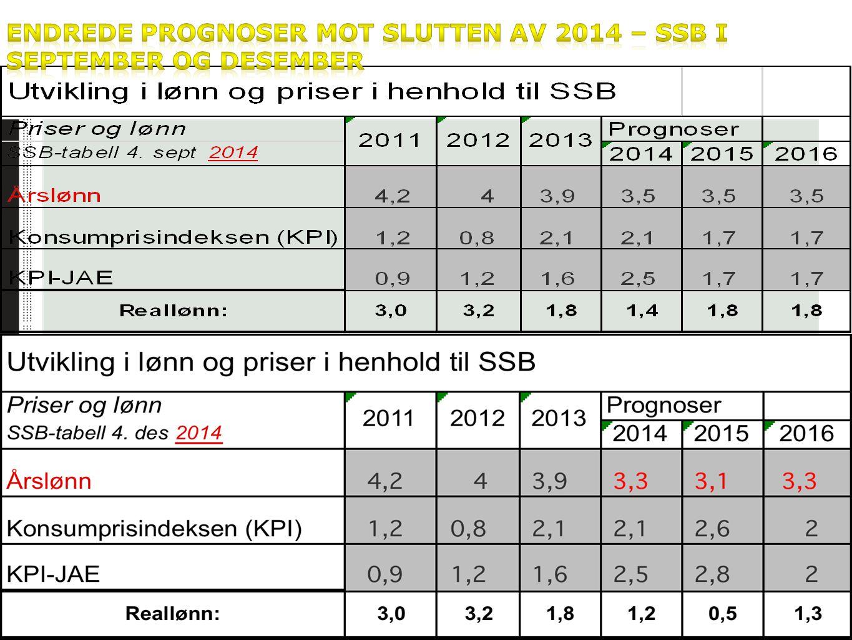 Endrede prognoser mot slutten av 2014 – SSB i september og desember