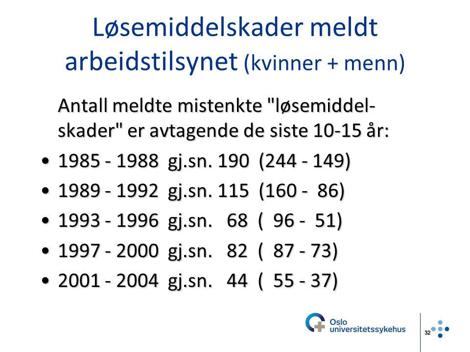 Løsemiddelskader meldt arbeidstilsynet (kvinner + menn)