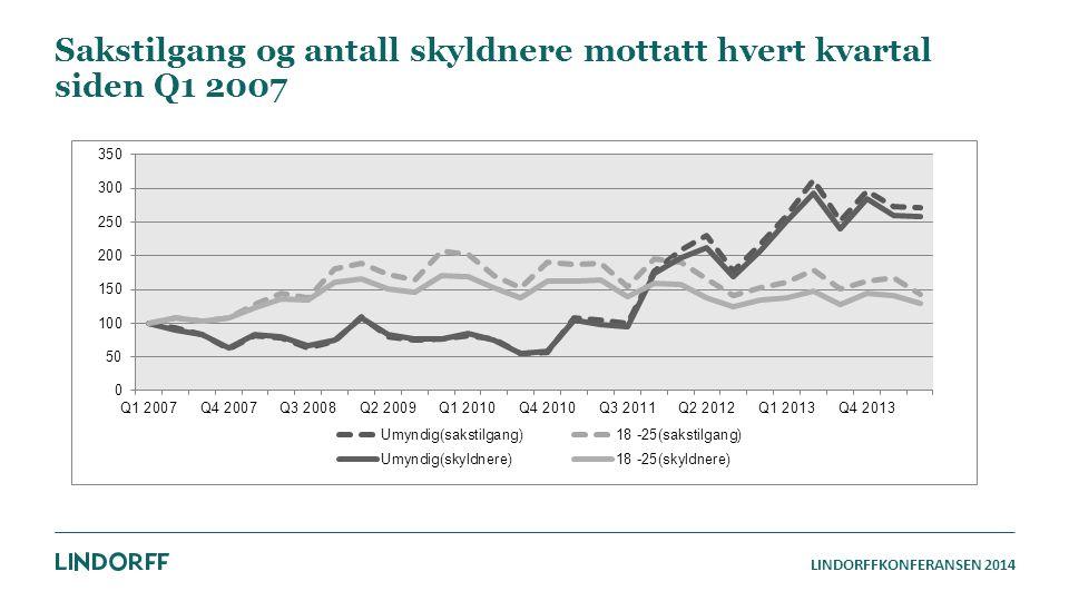 Sakstilgang og antall skyldnere mottatt hvert kvartal siden Q1 2007
