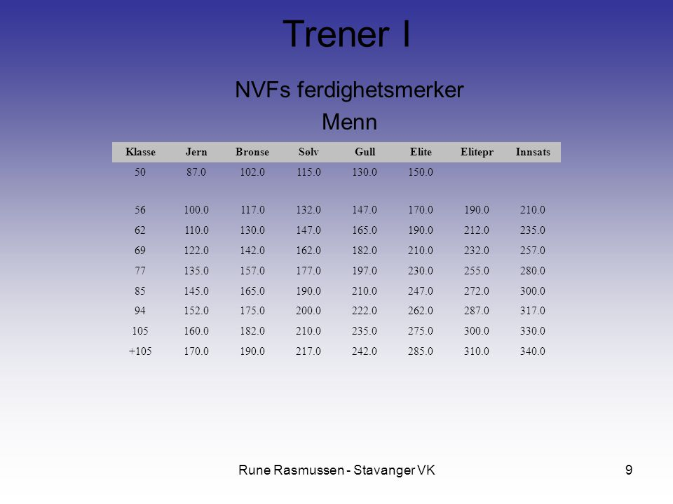 NVFs ferdighetsmerker Menn
