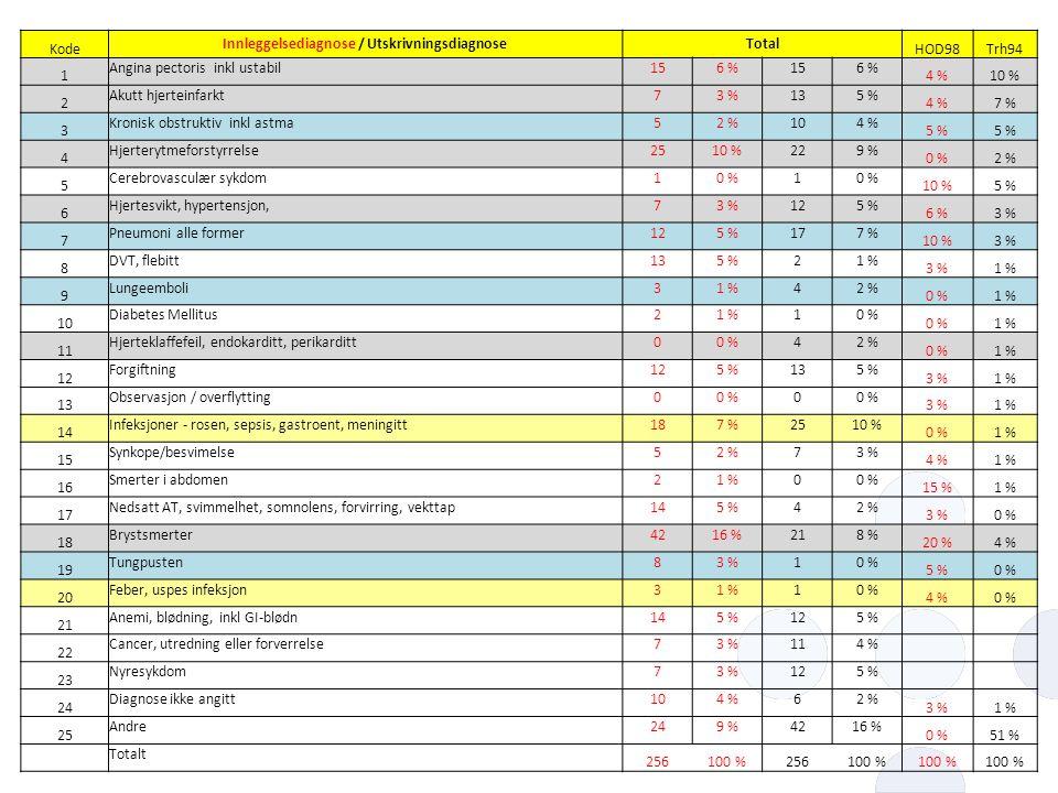 Innleggelsediagnose / Utskrivningsdiagnose