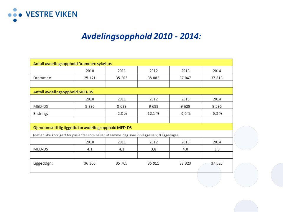 Avdelingsopphold 2010 - 2014: Antall avdelingsopphold Drammen sykehus
