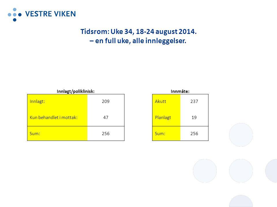 Tidsrom: Uke 34, 18-24 august 2014. – en full uke, alle innleggelser.