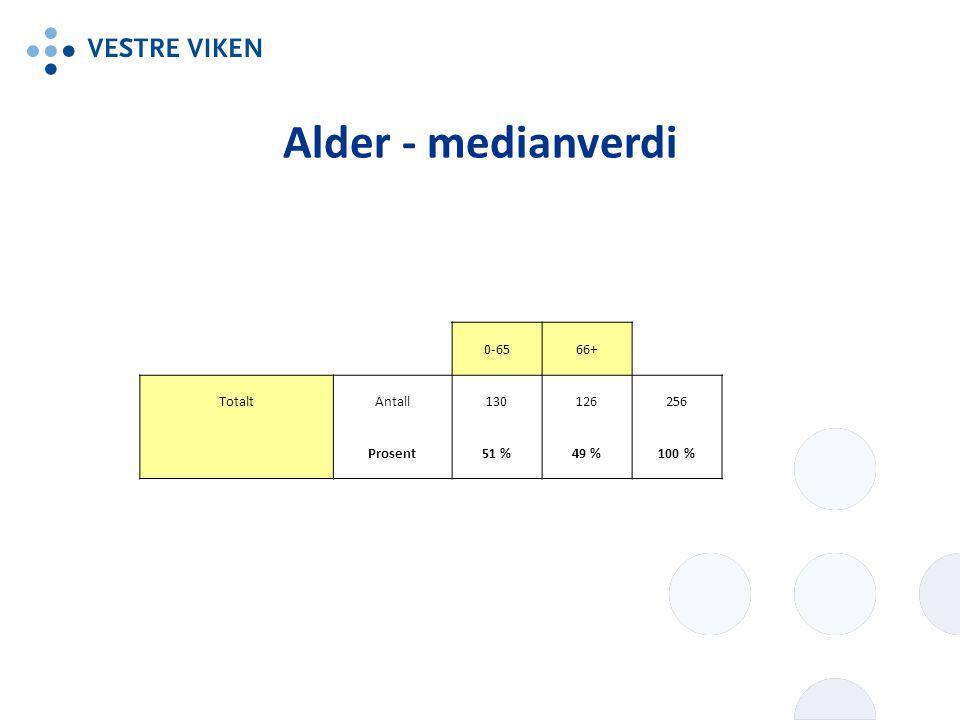 Alder - medianverdi 0-65 66+ Totalt Antall 130 126 256 Prosent 51 %