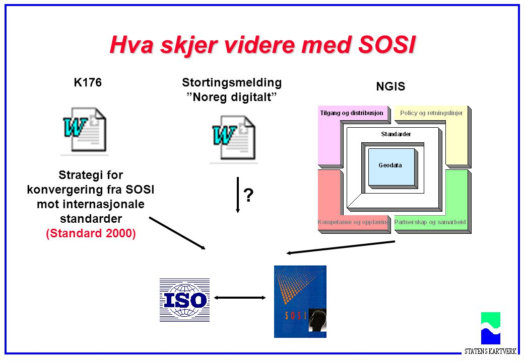 Hva skjer videre med SOSI