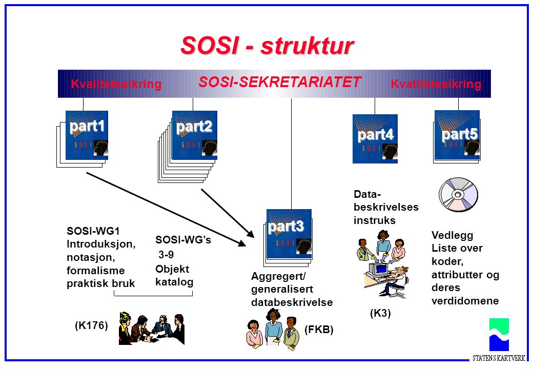 SOSI - struktur SOSI-SEKRETARIATET part1 part2 part4 part5 part3