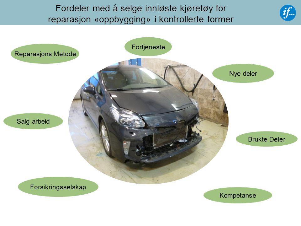 Fordeler med å selge innløste kjøretøy for reparasjon «oppbygging» i kontrollerte former