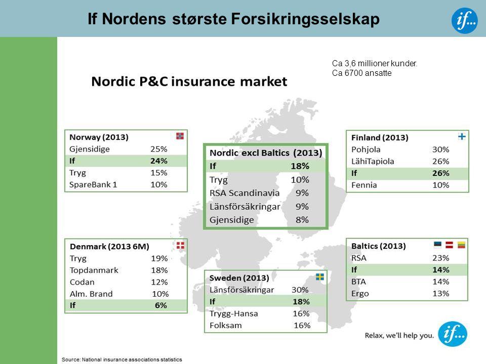 If Nordens største Forsikringsselskap