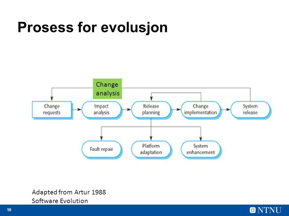 Prosess for evolusjon Change analysis Adapted from Artur 1988