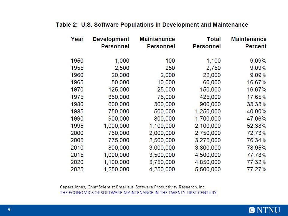 Capers Jones, Chief Scientist Emeritus, Software Productivity Research, Inc.