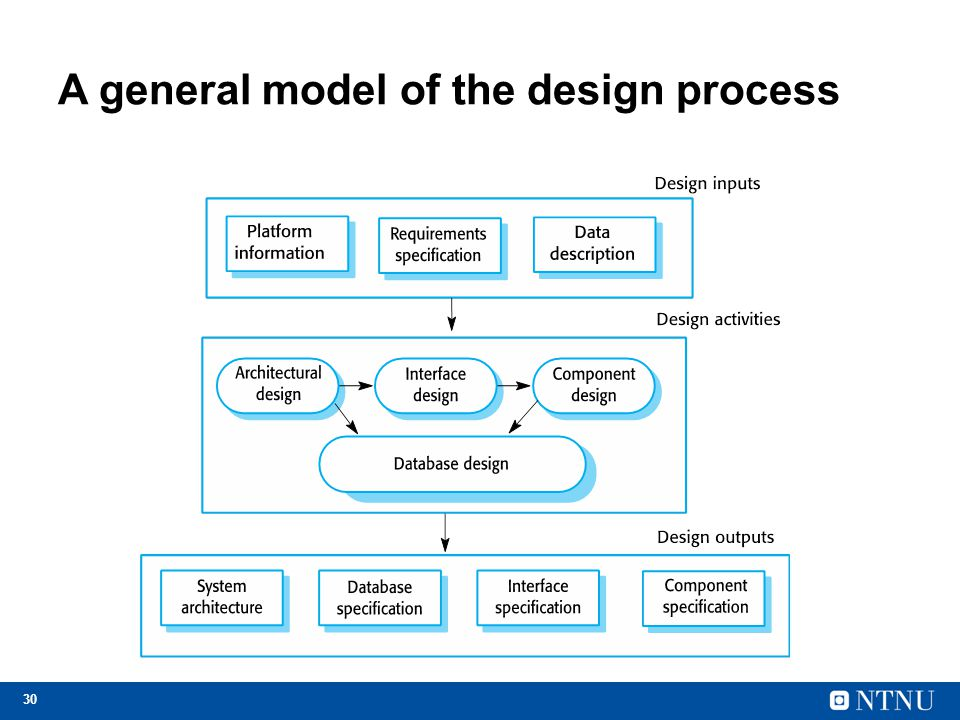 database design process Gate exam preparation online with free tests, quizes, mock tests, blogs, guides, tips and material for comouter science (cse) , ece.