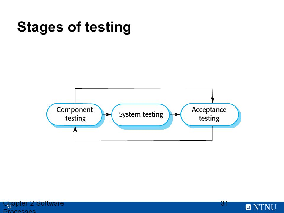 Stages of testing Chapter 2 Software Processes