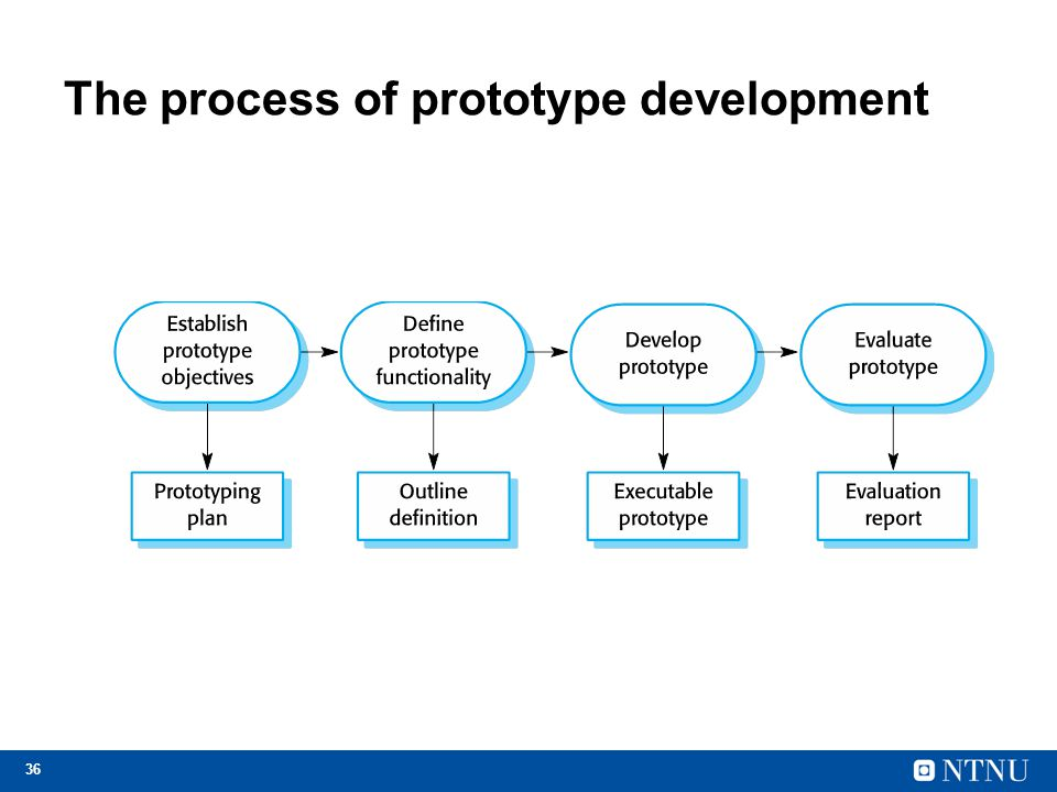 The process of prototype development