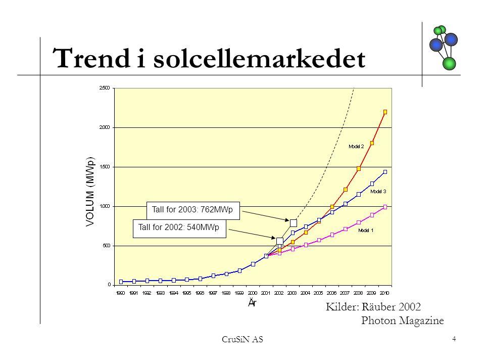 Trend i solcellemarkedet