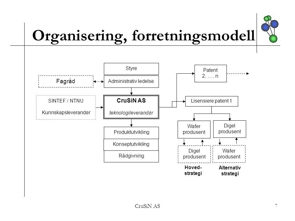 Organisering, forretningsmodell