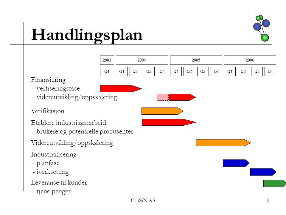 Handlingsplan Finansiering - verfiseringsfase