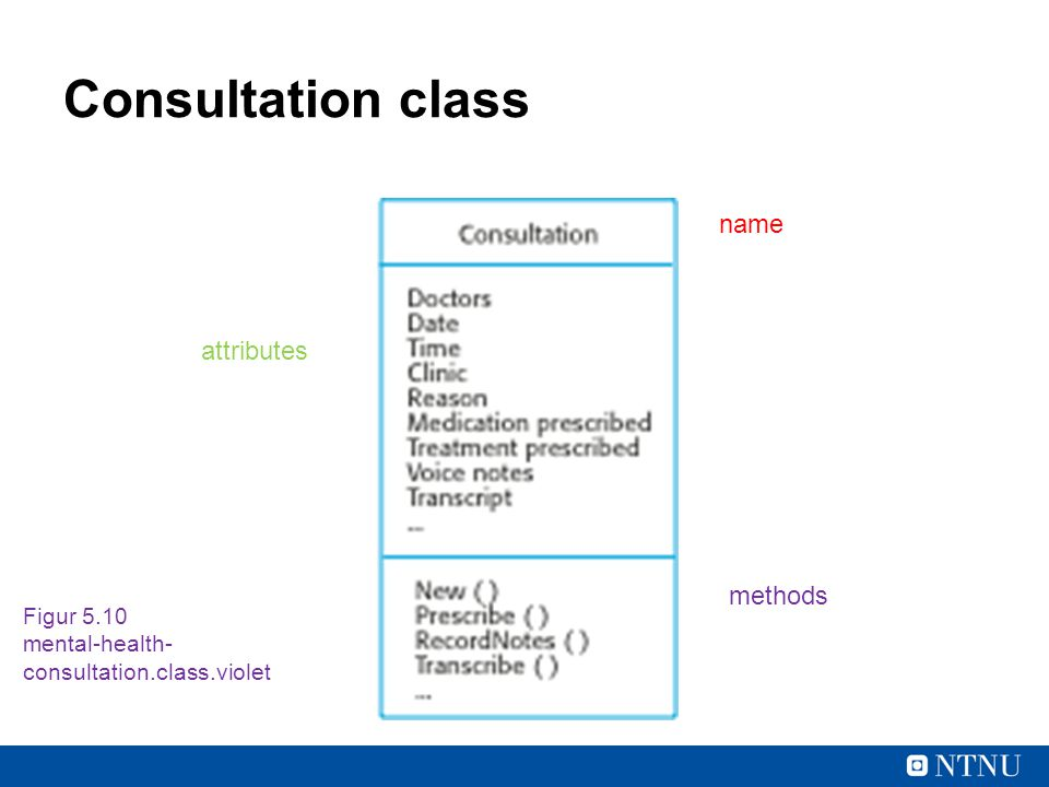 Consultation class name attributes methods Figur 5.10