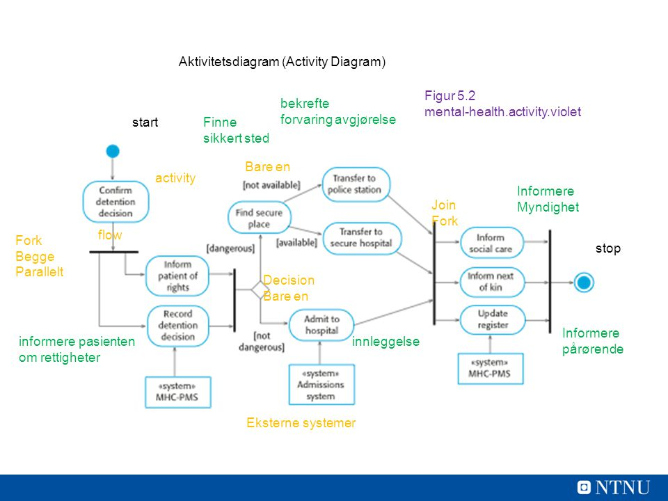 Aktivitetsdiagram (Activity Diagram)