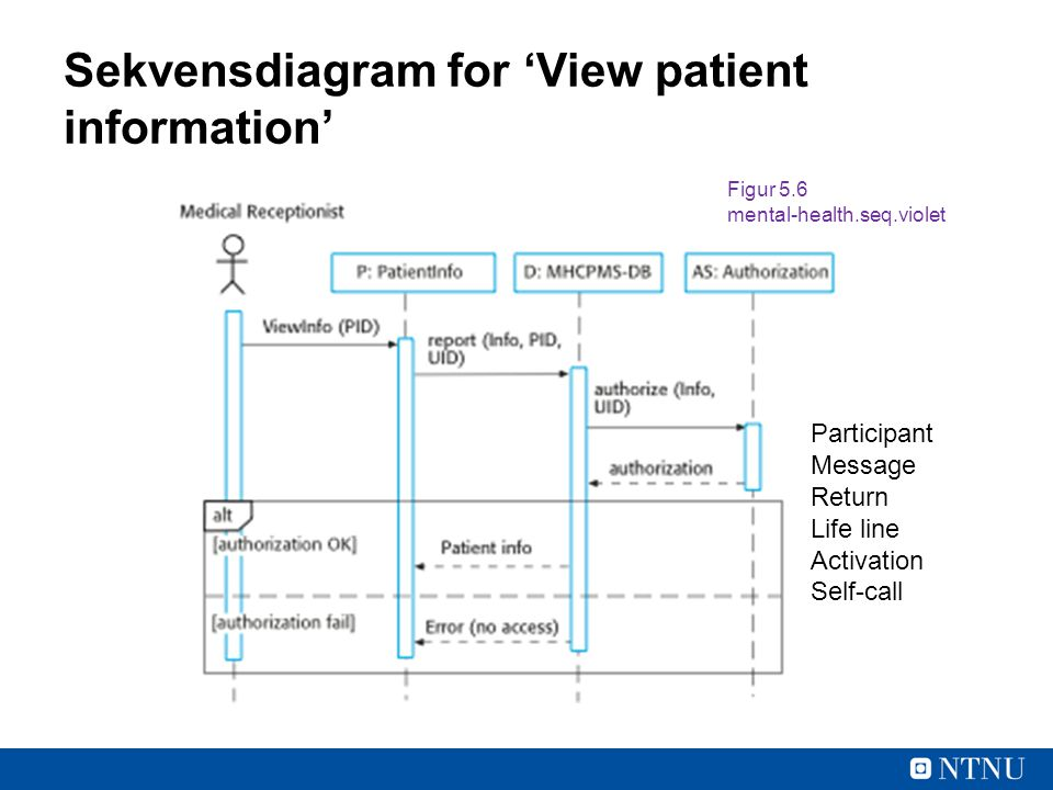 Sekvensdiagram for 'View patient information'