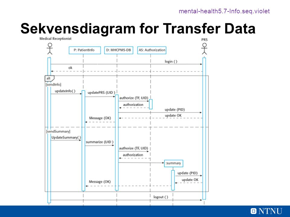 Sekvensdiagram for Transfer Data
