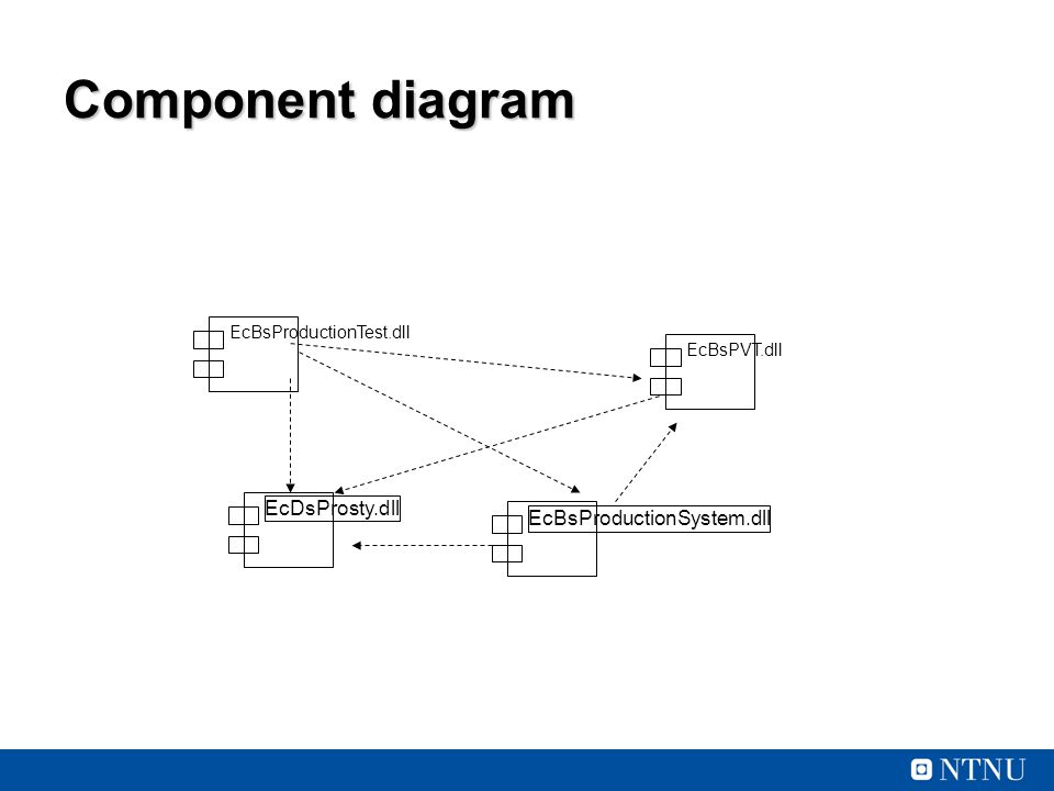 Component diagram EcDsProsty.dll EcBsProductionSystem.dll