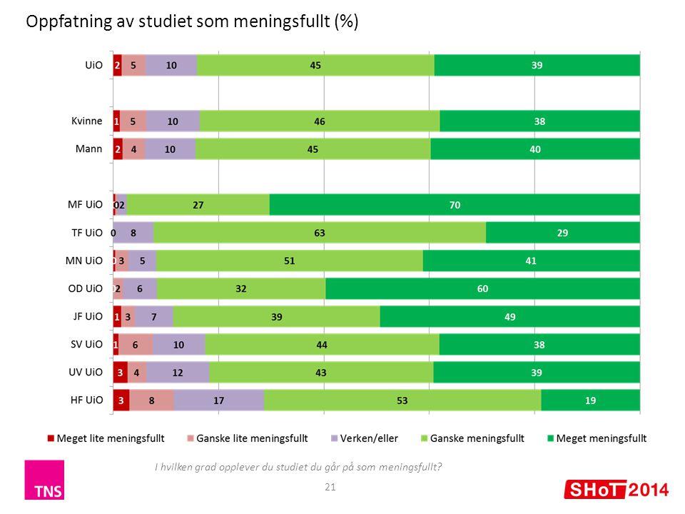 Oppfatning av studiet som meningsfullt (%)