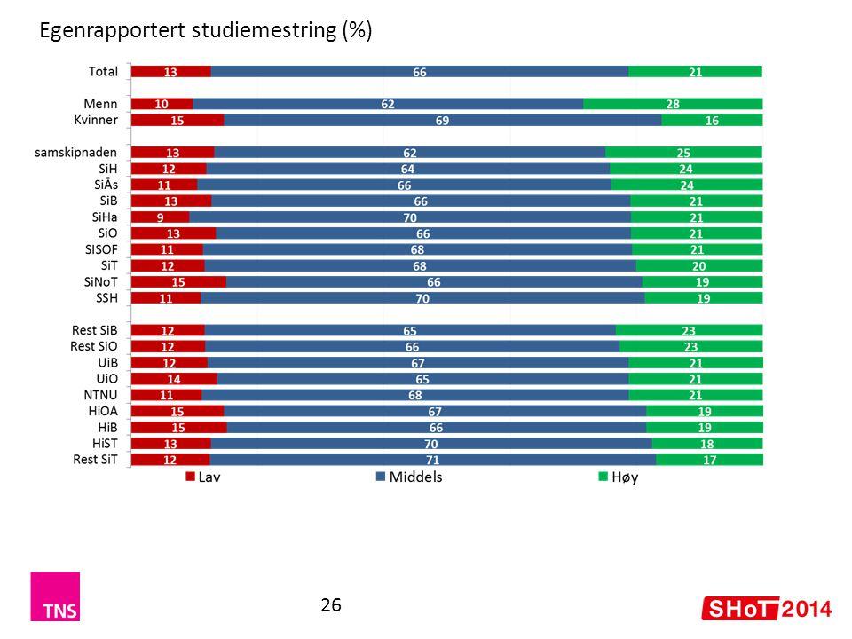 Egenrapportert studiemestring (%)