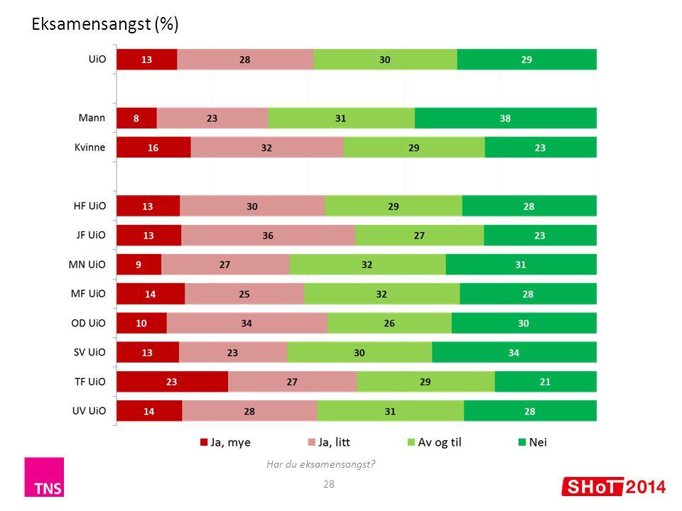 Eksamensangst (%) Har du eksamensangst