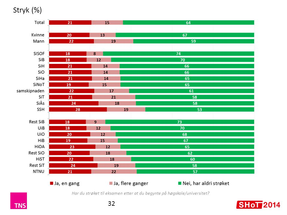 Stryk (%) Har du strøket til eksamen etter at du begynte på høgskole/universitet