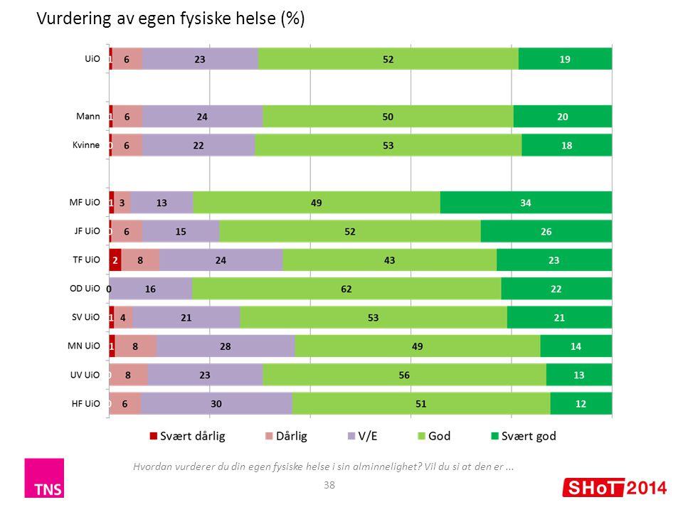 Vurdering av egen fysiske helse (%)