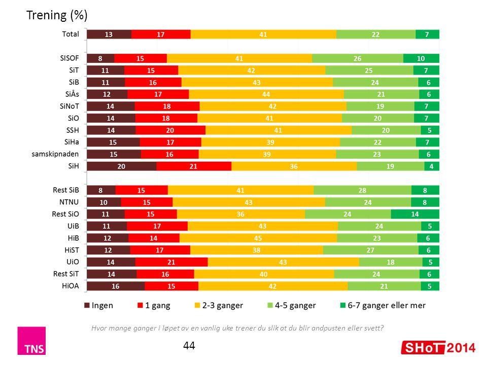 Trening (%) Hvor mange ganger i løpet av en vanlig uke trener du slik at du blir andpusten eller svett