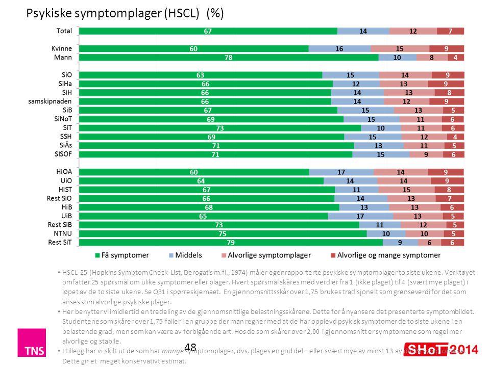 Psykiske symptomplager (HSCL) (%)