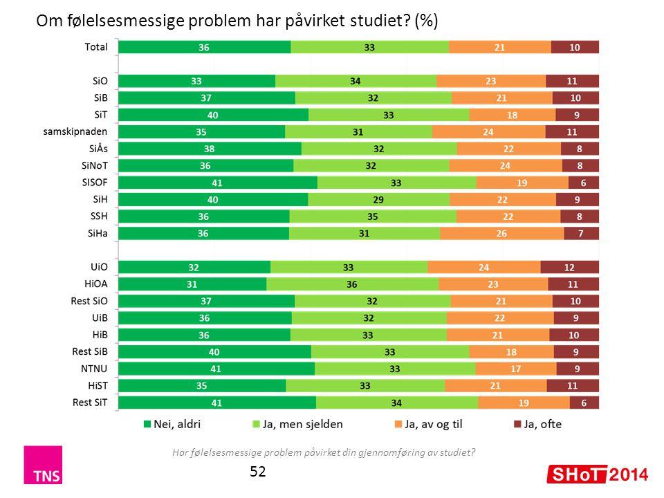Om følelsesmessige problem har påvirket studiet (%)