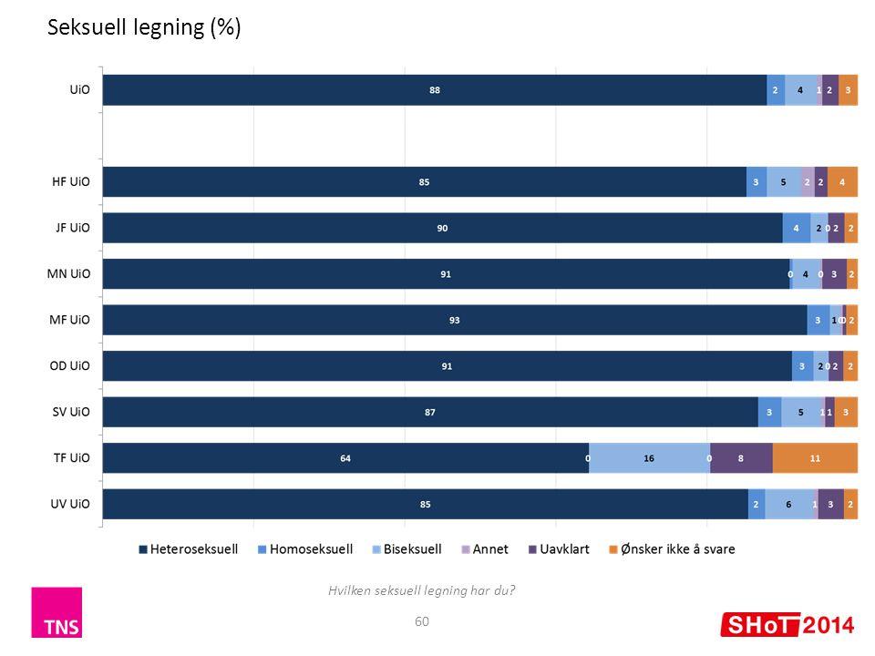 Seksuell legning (%) Hvilken seksuell legning har du