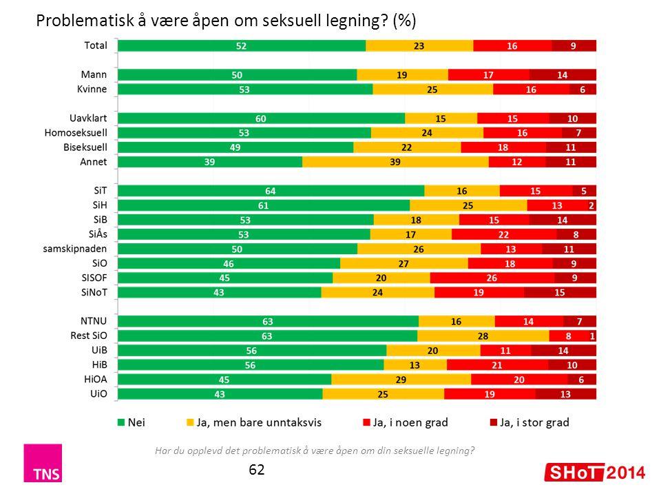 Problematisk å være åpen om seksuell legning (%)