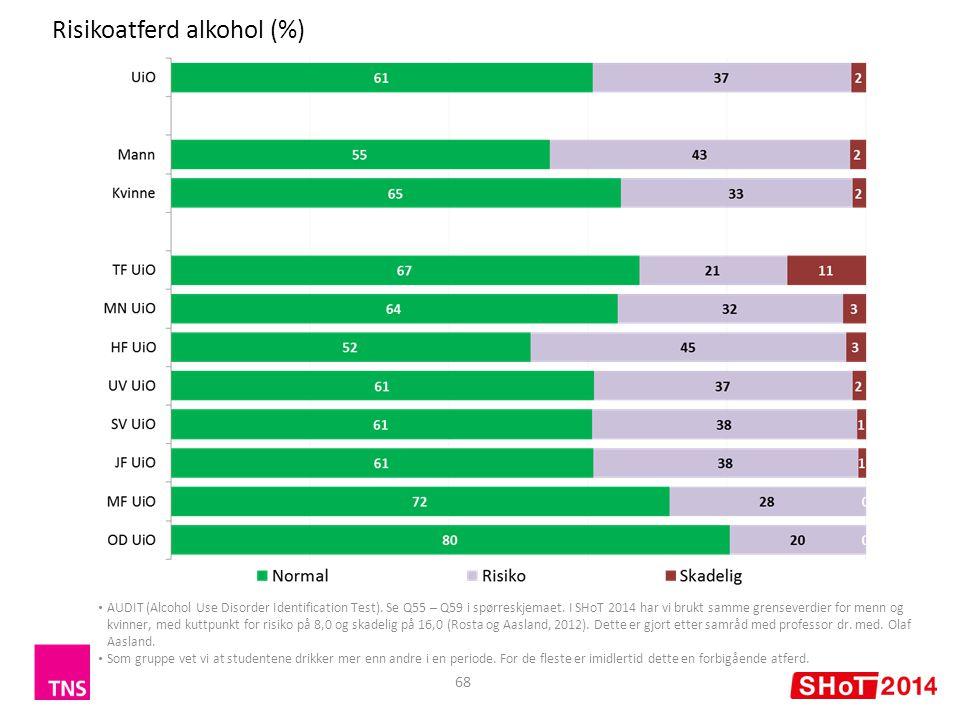 Risikoatferd alkohol (%)