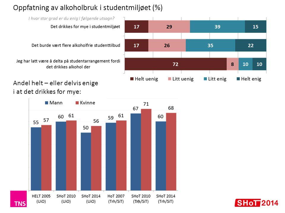 Oppfatning av alkoholbruk i studentmiljøet (%)
