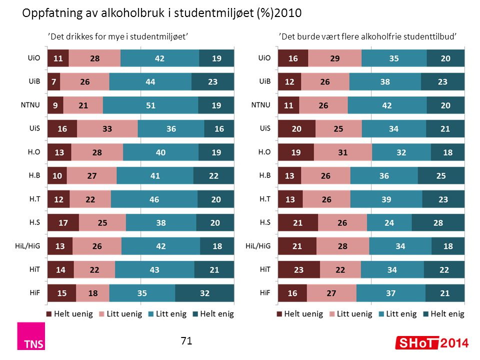 Oppfatning av alkoholbruk i studentmiljøet (%)2010