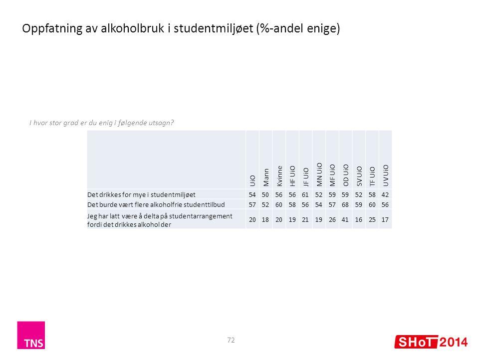 Oppfatning av alkoholbruk i studentmiljøet (%-andel enige)