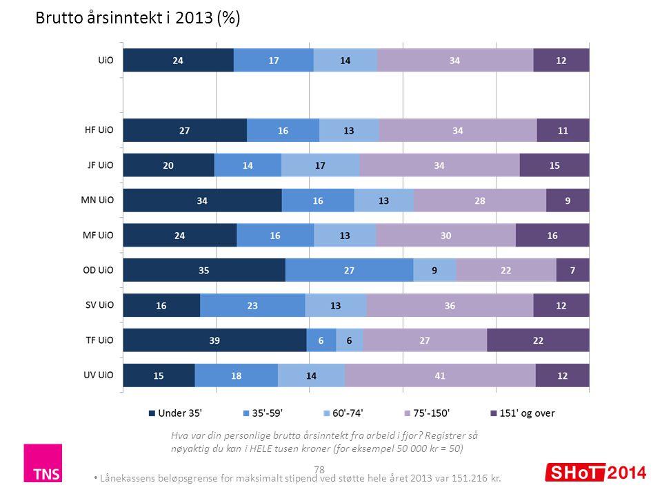 Brutto årsinntekt i 2013 (%)