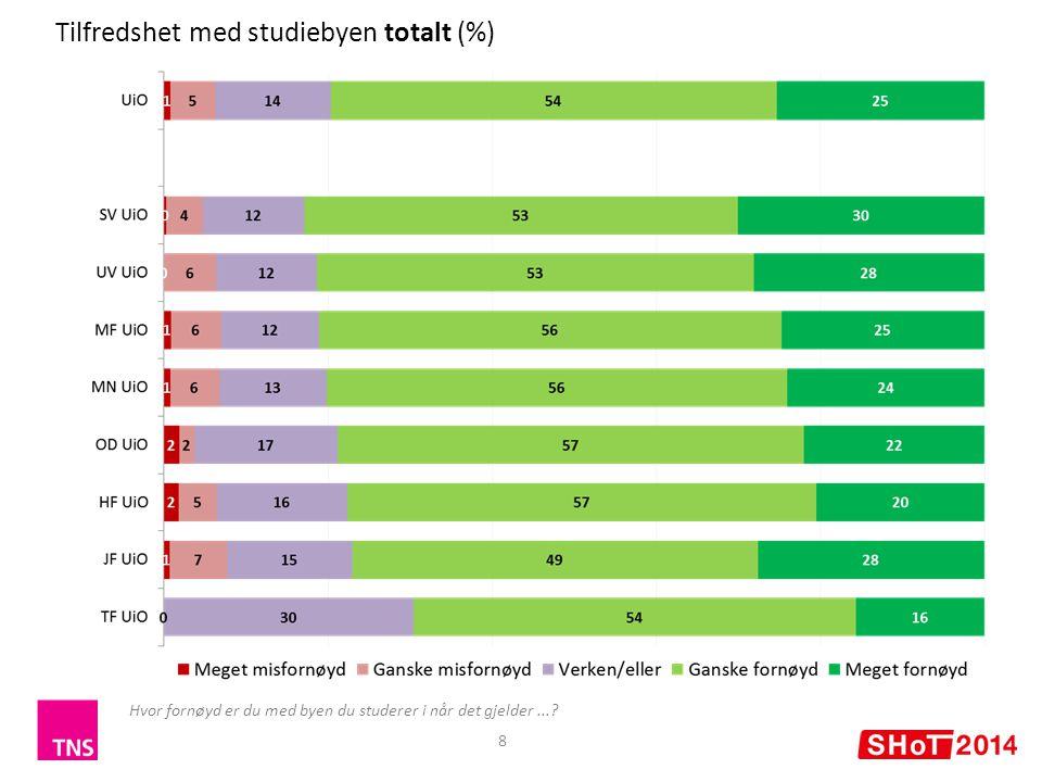 Tilfredshet med studiebyen totalt (%)