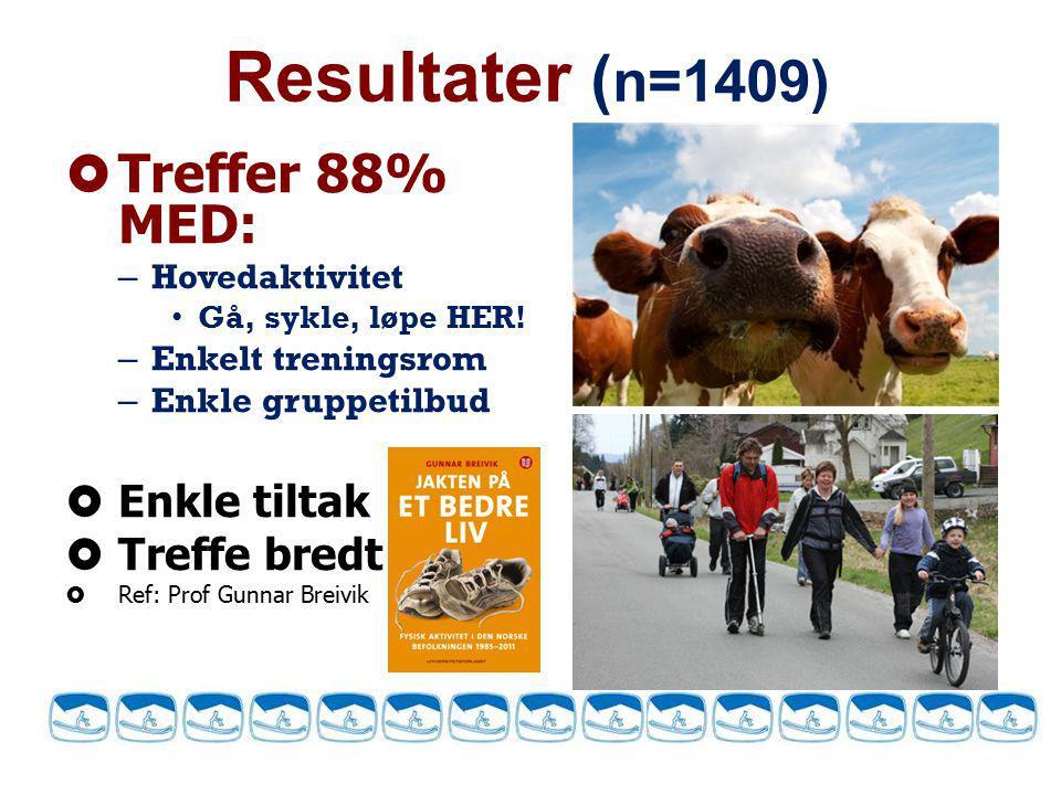 Resultater (n=1409) Treffer 88% MED: Enkle tiltak Treffe bredt