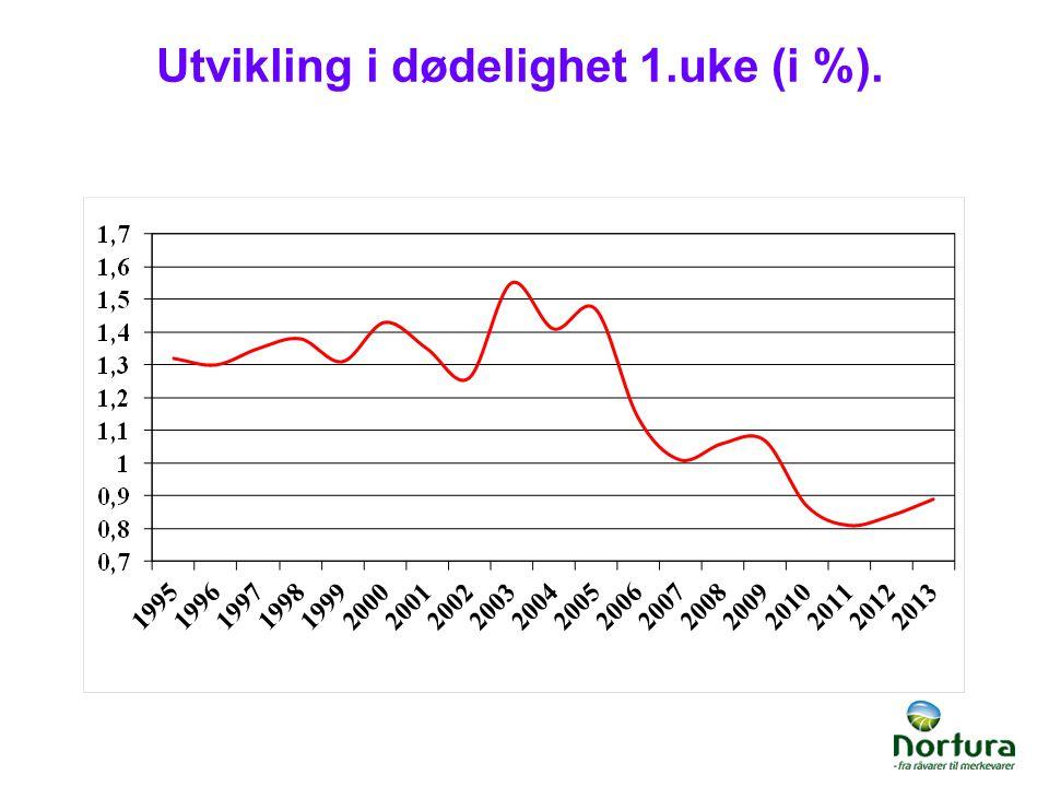 Utvikling i dødelighet 1.uke (i %).