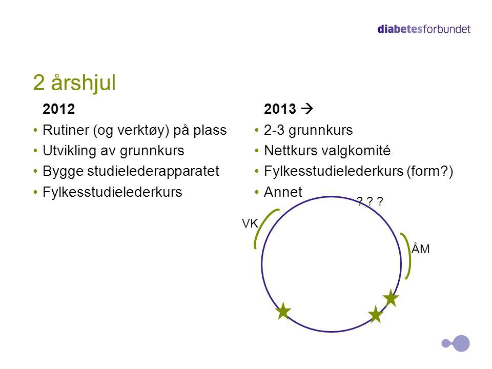 2 årshjul Rutiner (og verktøy) på plass Utvikling av grunnkurs