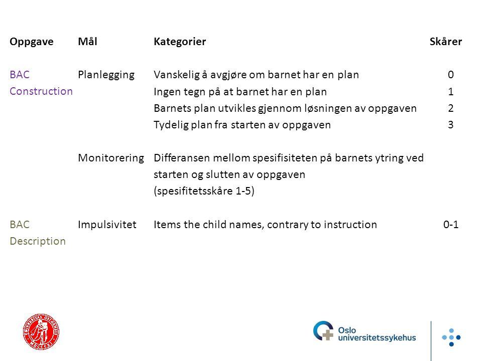 Oppgave Mål. Kategorier. Skårer. BAC Construction. Planlegging. Vanskelig å avgjøre om barnet har en plan.